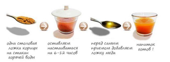 Как при помощи корицы и мёда запустить процесс похудения